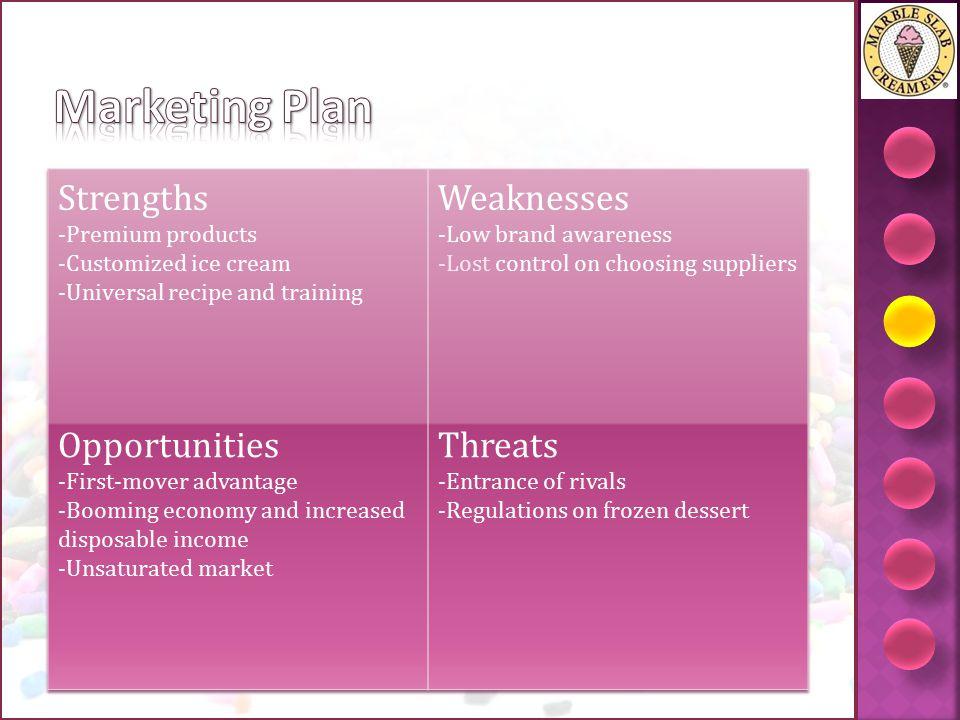 Marketing Plan Strengths Weaknesses Opportunities Threats
