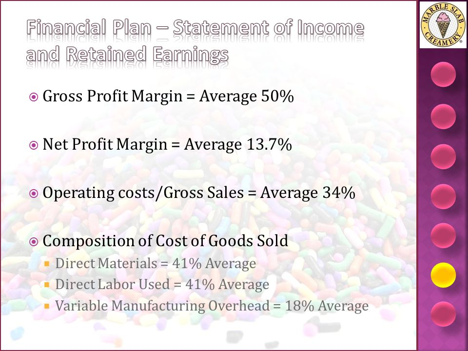 Financial Plan – Statement of Income and Retained Earnings