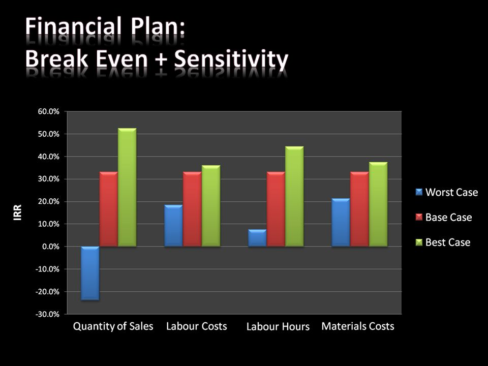 Financial Plan: Break Even + Sensitivity