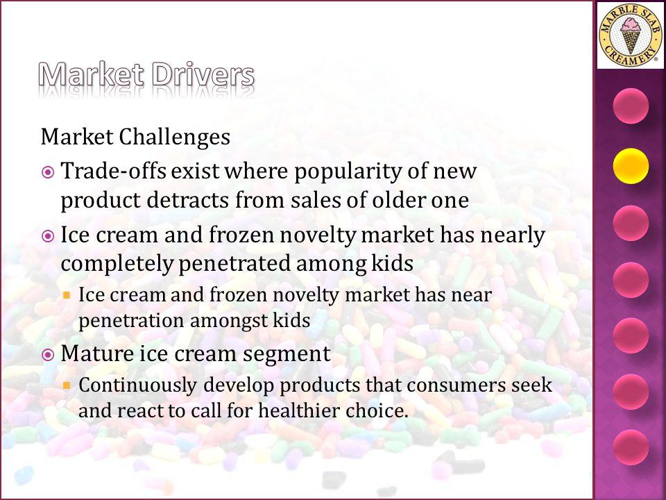 Market Drivers Market Challenges