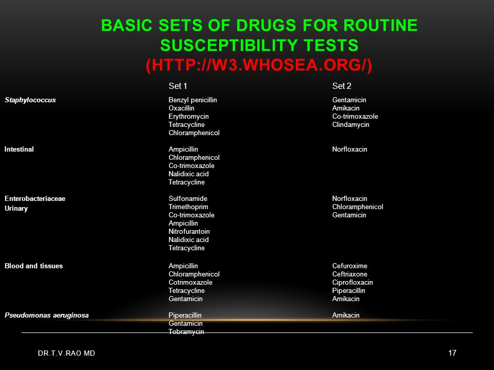 Basic sets of drugs for routine susceptibility tests (http://w3.whosea.org/)