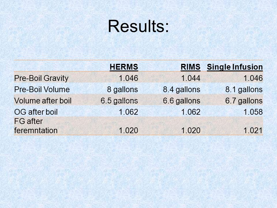 Results: HERMS RIMS Single Infusion Pre-Boil Gravity 1.046 1.044