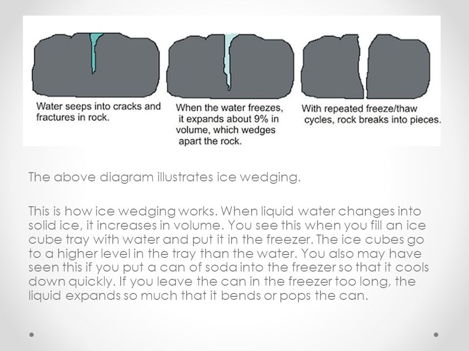The above diagram illustrates ice wedging