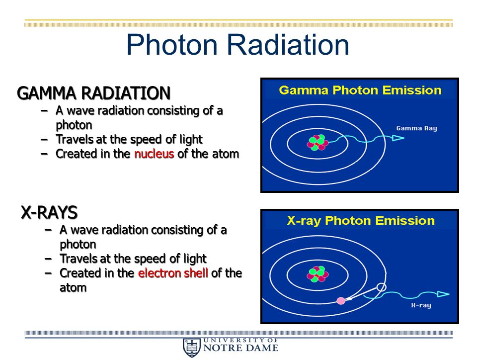Photon Radiation GAMMA RADIATION X-RAYS