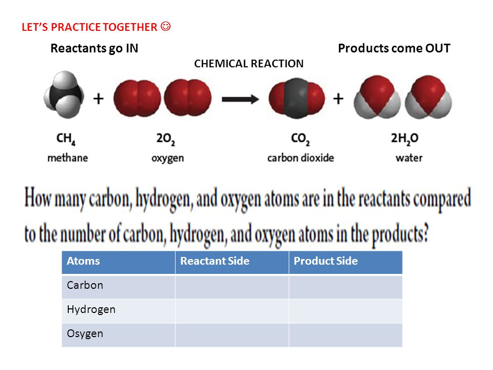 Reactants go IN Products come OUT LET'S PRACTICE TOGETHER 