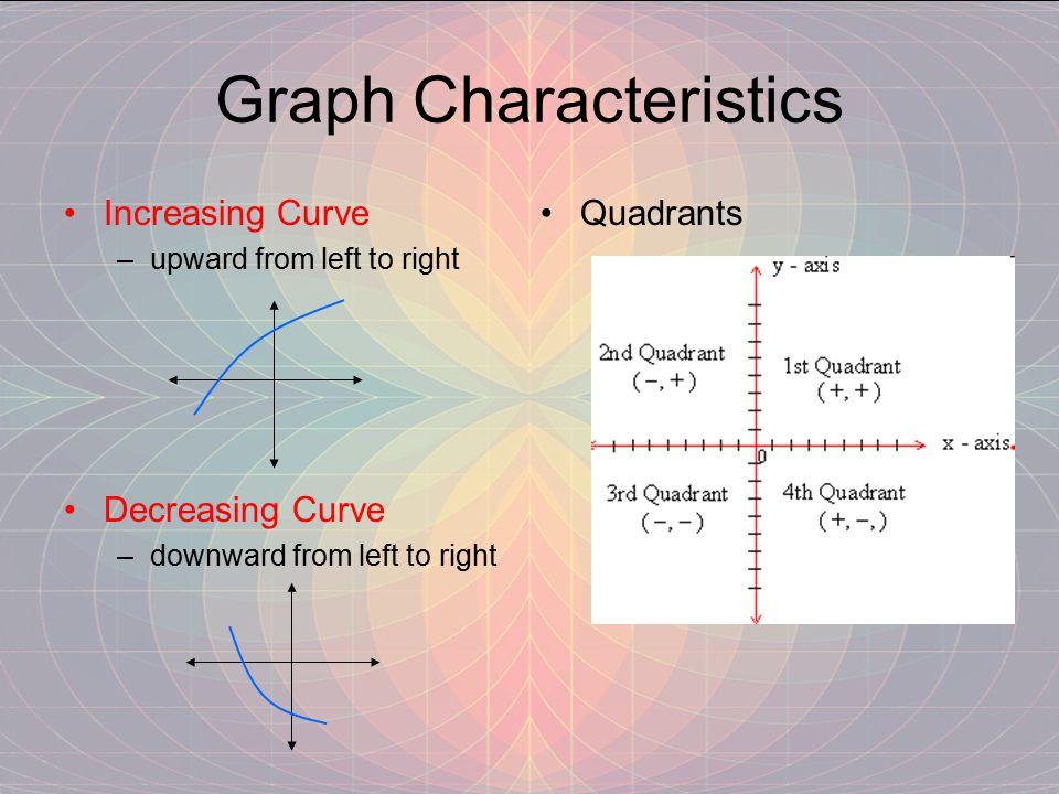 Graph Characteristics