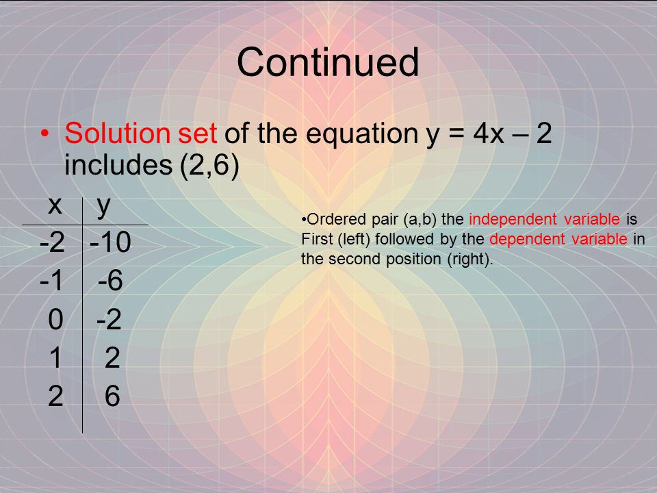 Continued Solution set of the equation y = 4x – 2 includes (2,6) x y