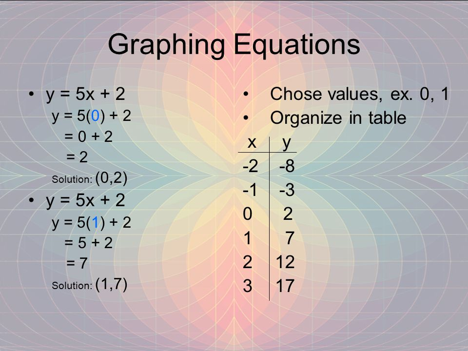 Graphing Equations y = 5x + 2 Chose values, ex. 0, 1 Organize in table