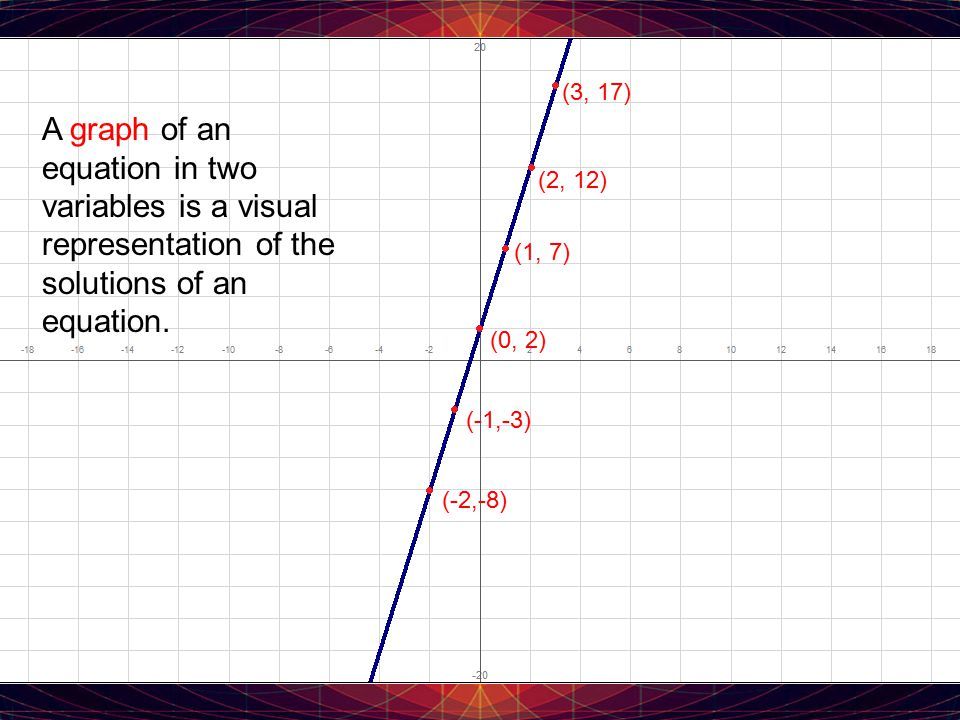 (3, 17) A graph of an equation in two variables is a visual representation of the solutions of an equation.