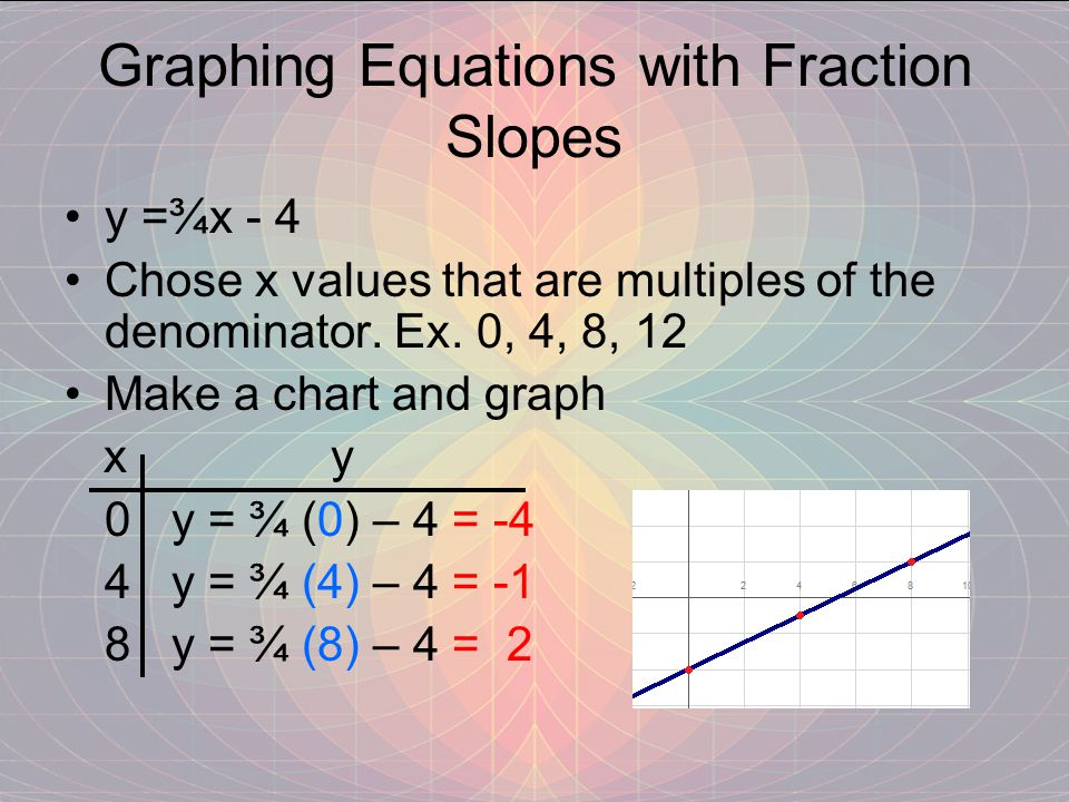 Graphing Equations with Fraction Slopes