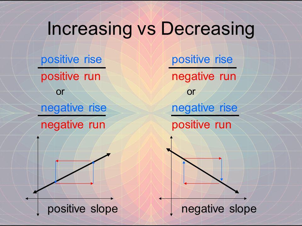 Increasing vs Decreasing