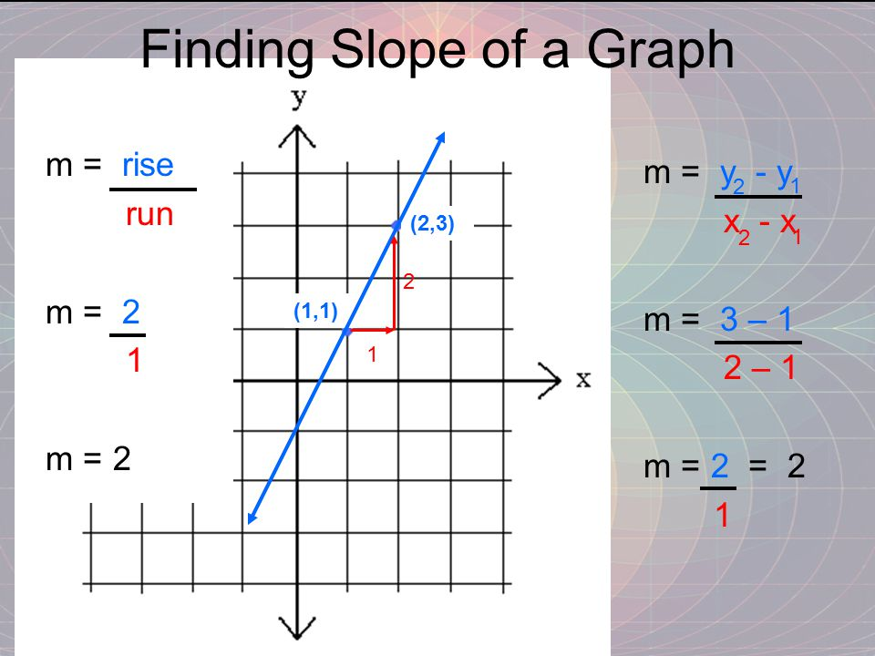 Finding Slope of a Graph