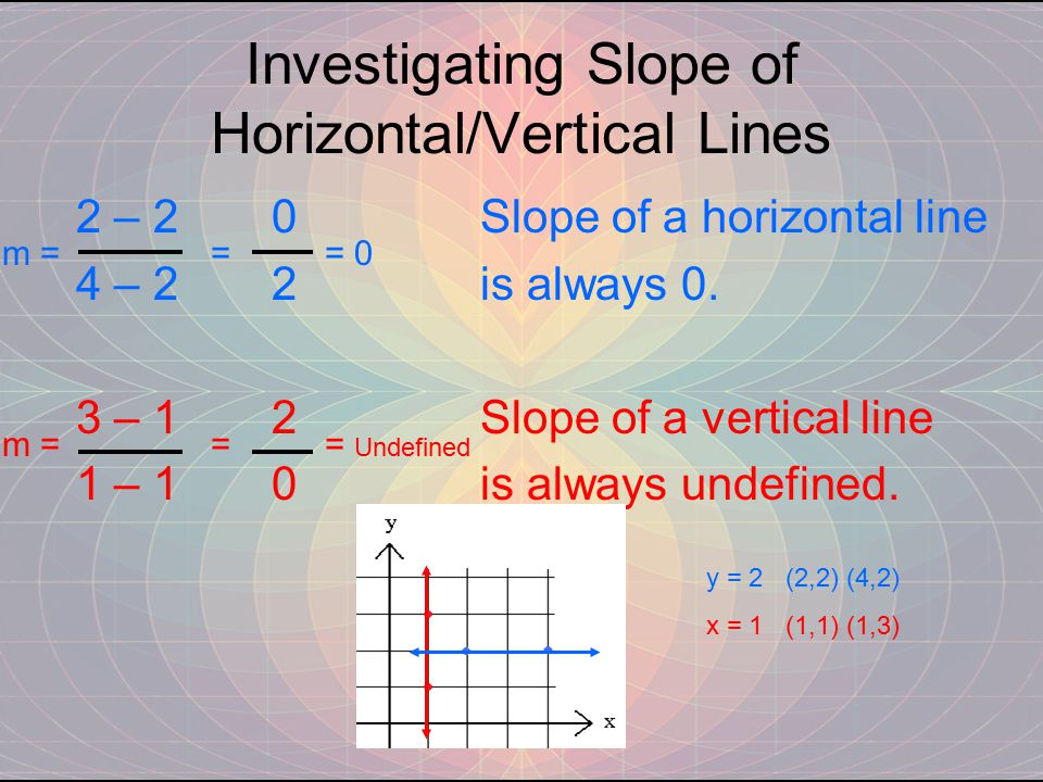 Investigating Slope of Horizontal/Vertical Lines