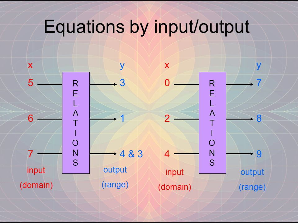 Equations by input/output