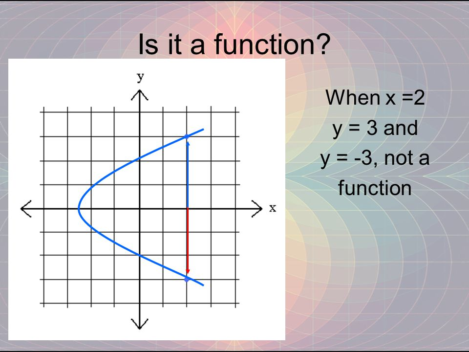 Is it a function When x =2 y = 3 and y = -3, not a function