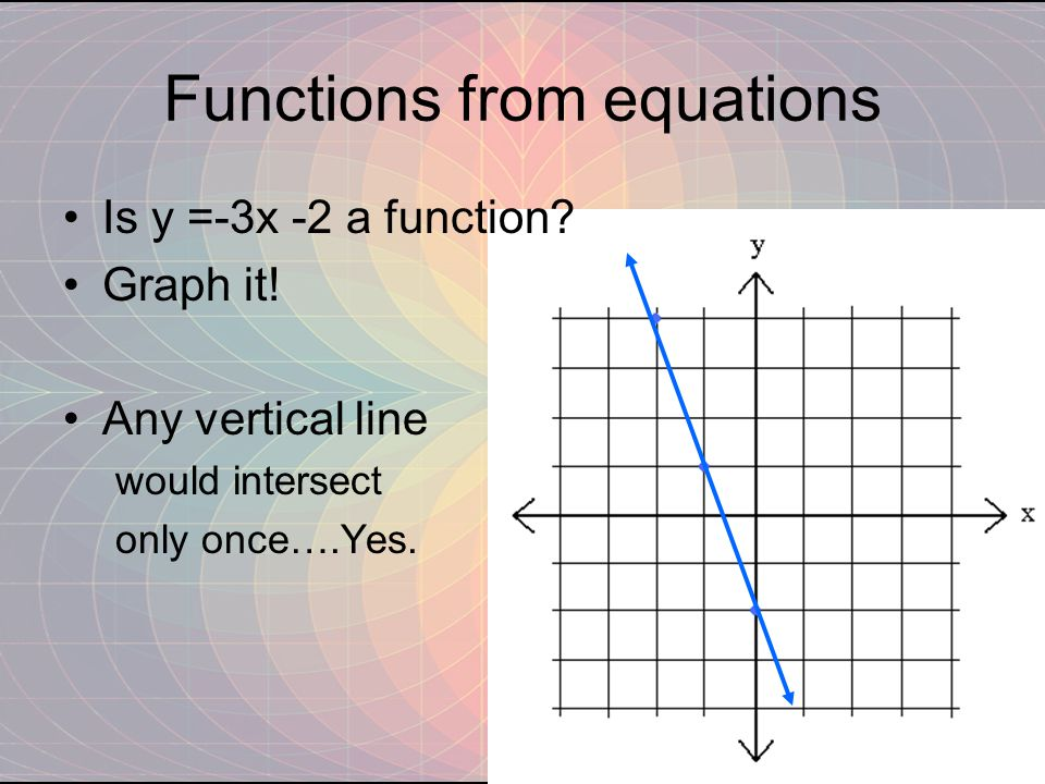 Functions from equations