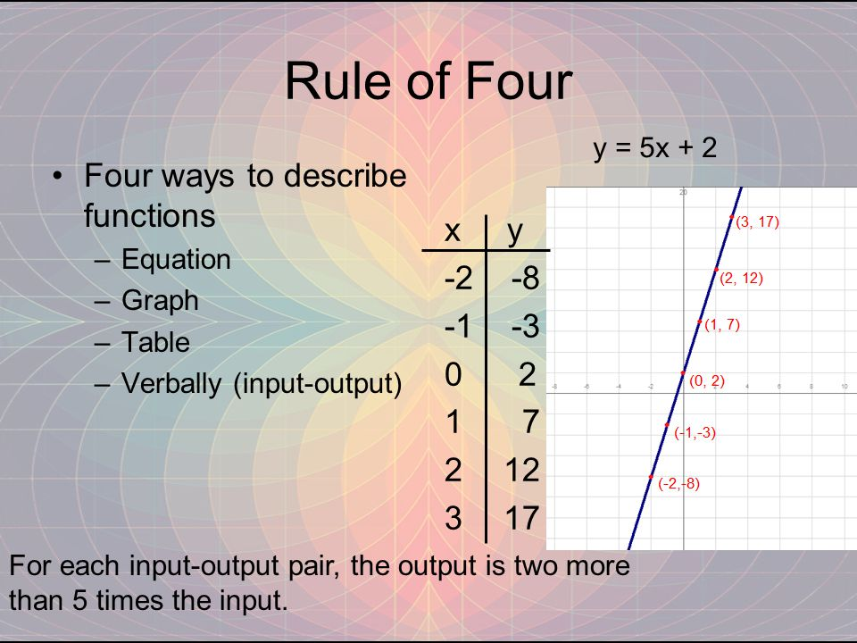 Rule of Four Four ways to describe functions x y -2 -8 -1 -3 0 2 7 12
