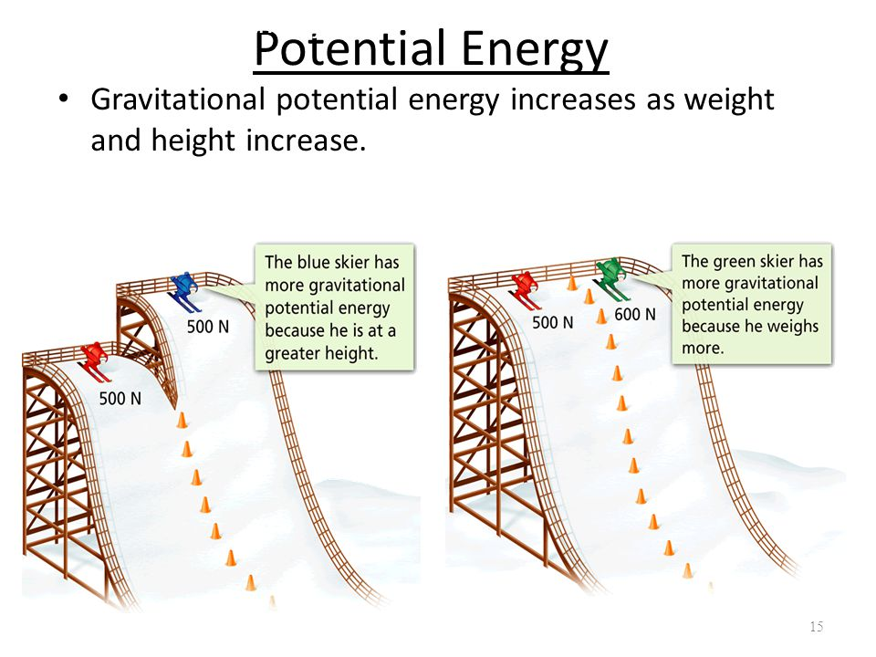 - What Is Energy. Potential Energy.