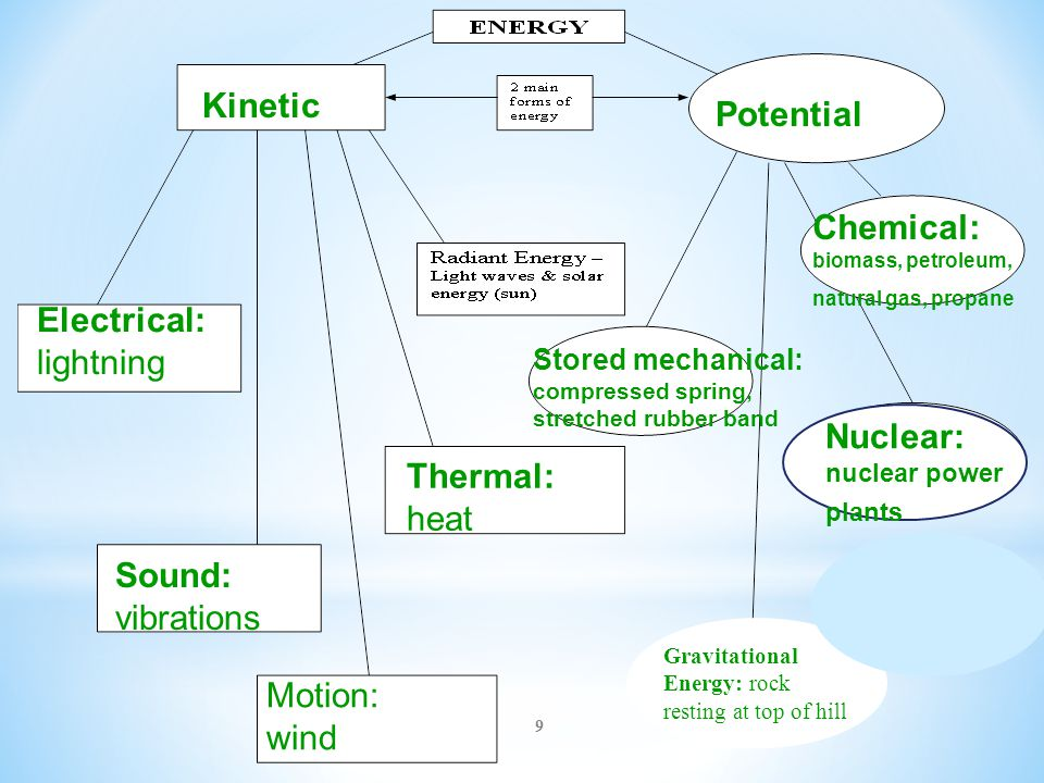 Chemical: biomass, petroleum, natural gas, propane