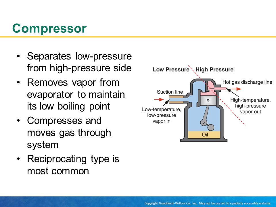 Compressor Separates low-pressure from high-pressure side