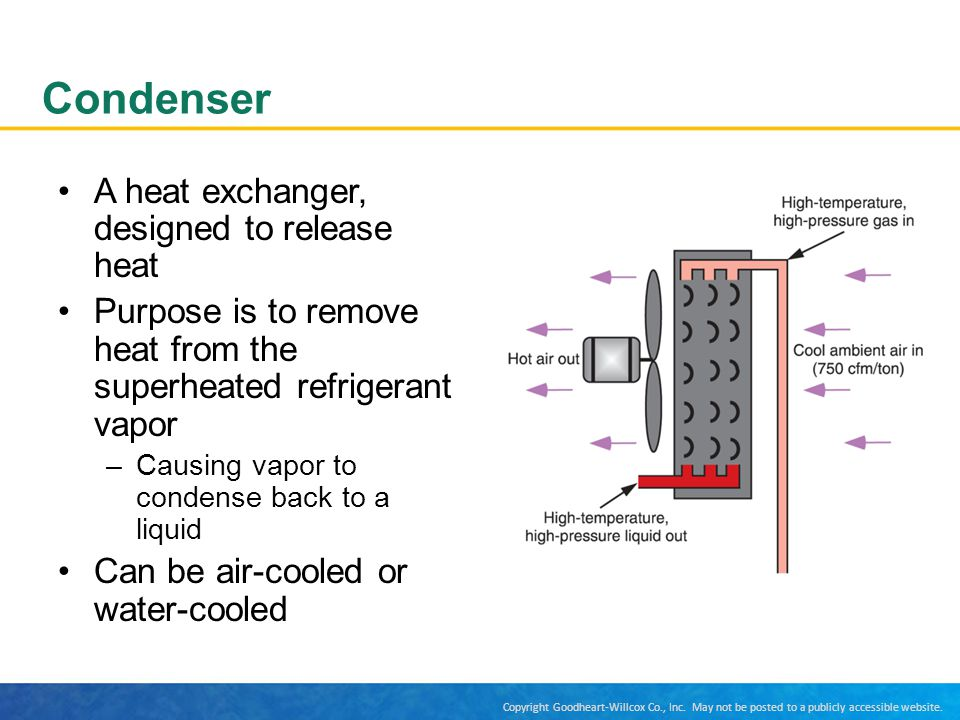 Condenser A heat exchanger, designed to release heat