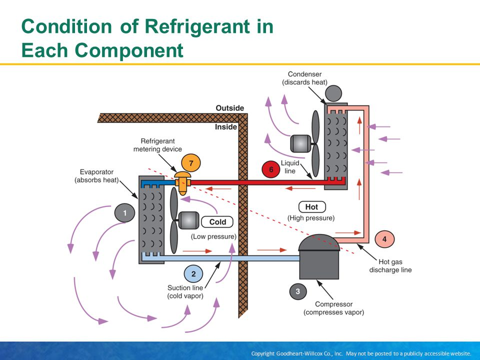 Condition of Refrigerant in Each Component