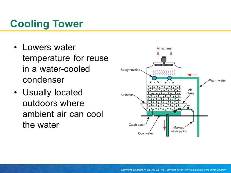 Cooling Tower Lowers water temperature for reuse in a water-cooled condenser.