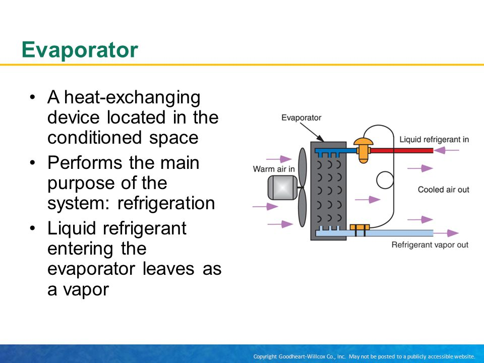 Evaporator A heat-exchanging device located in the conditioned space