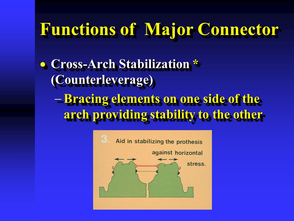 Functions of Major Connector