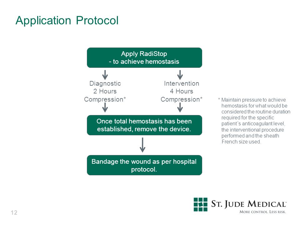 Application Protocol Apply RadiStop - to achieve hemostasis Diagnostic
