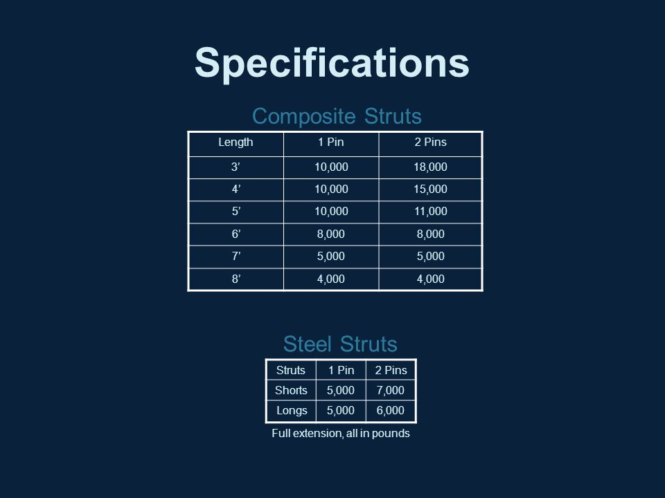 Specifications Composite Struts Steel Struts Length 1 Pin 2 Pins 3'