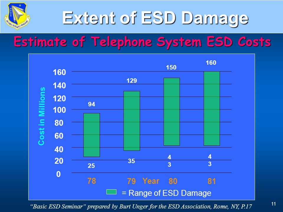 Estimate of Telephone System ESD Costs