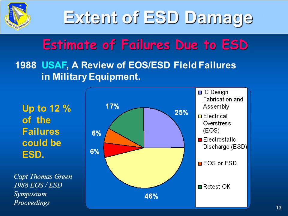 Air Force's ESD Estimate