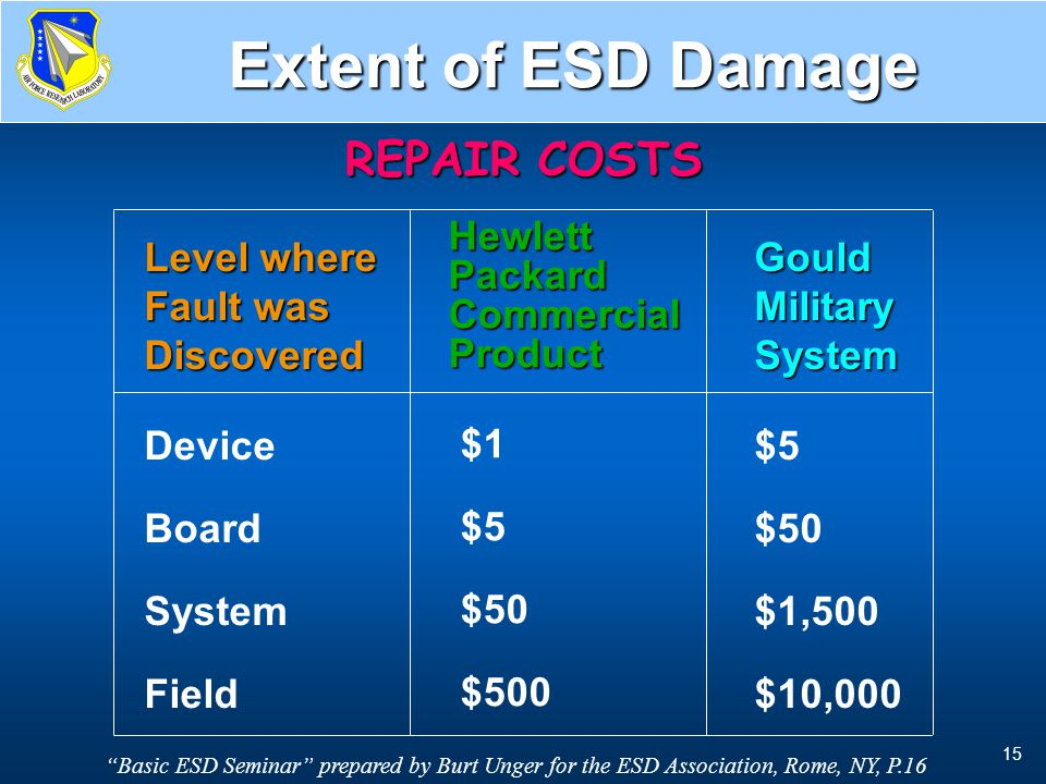 Repair Cost vs Discovery