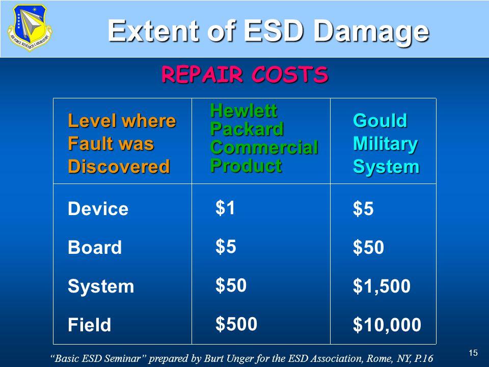 Repair Cost vs Discovery