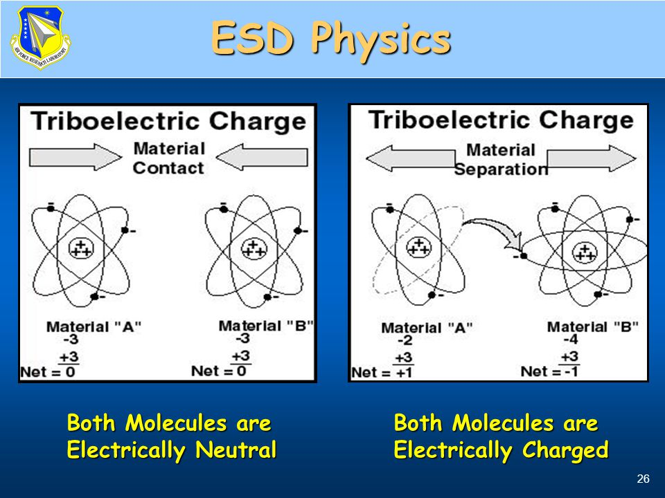 ESD Physics Both Molecules are Electrically Neutral Both Molecules are