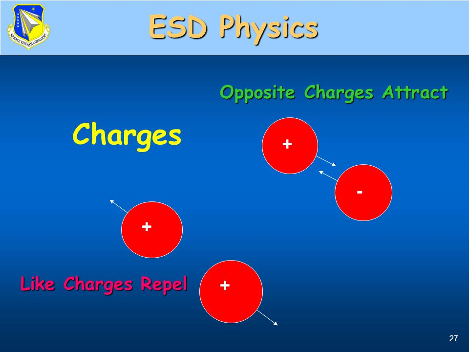 ESD Physics Charges Opposite Charges Attract + - Like Charges Repel +