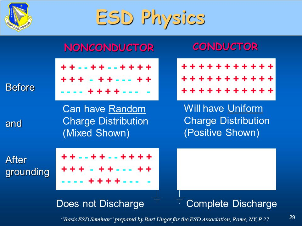 ESD Physics NONCONDUCTOR CONDUCTOR Before and After grounding