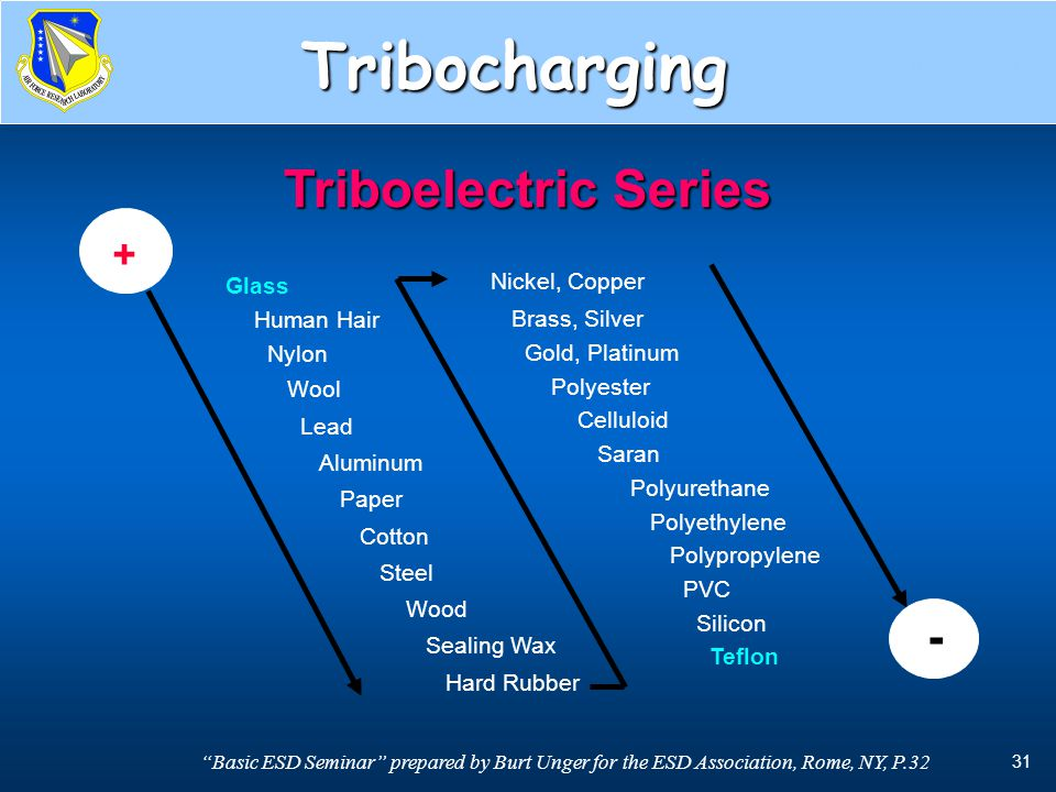 Tribocharging Triboelectric Series - + Brass, Silver Human Hair