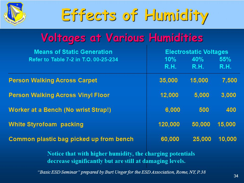 Voltages at Various Humidities