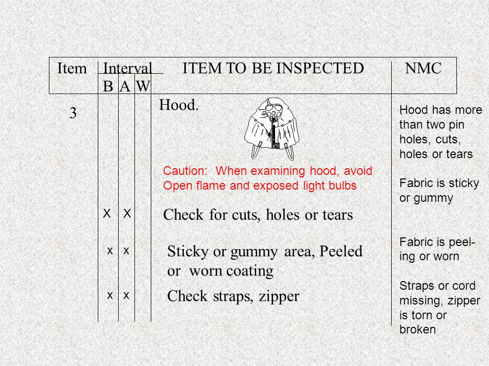 Item Interval ITEM TO BE INSPECTED NMC B A W Hood. 3