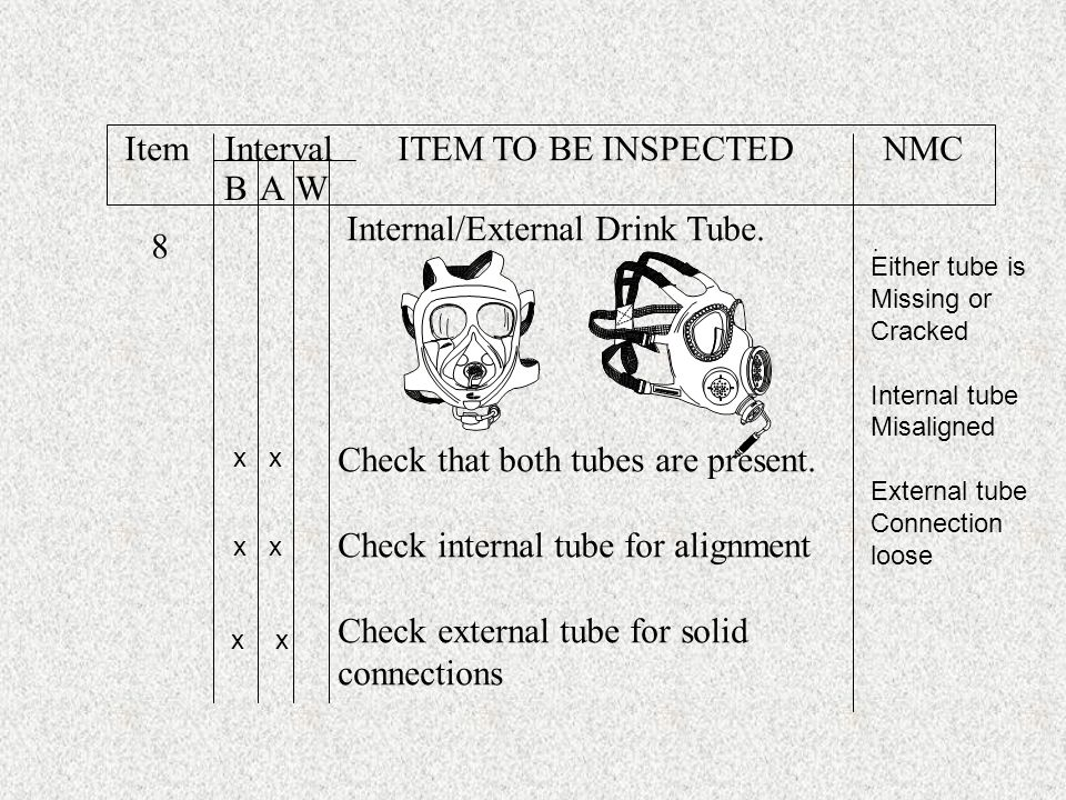 Item Interval ITEM TO BE INSPECTED NMC B A W