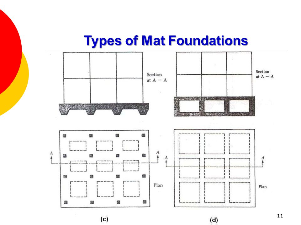 Types of Mat Foundations