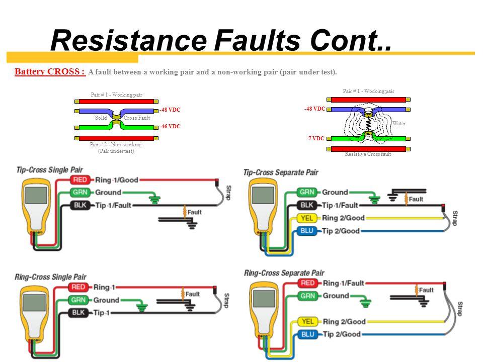 Resistance Faults Cont..