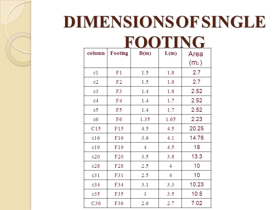 DIMENSIONS OF SINGLE FOOTING