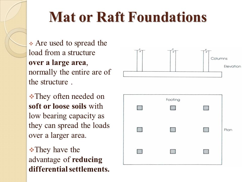 Mat or Raft Foundations