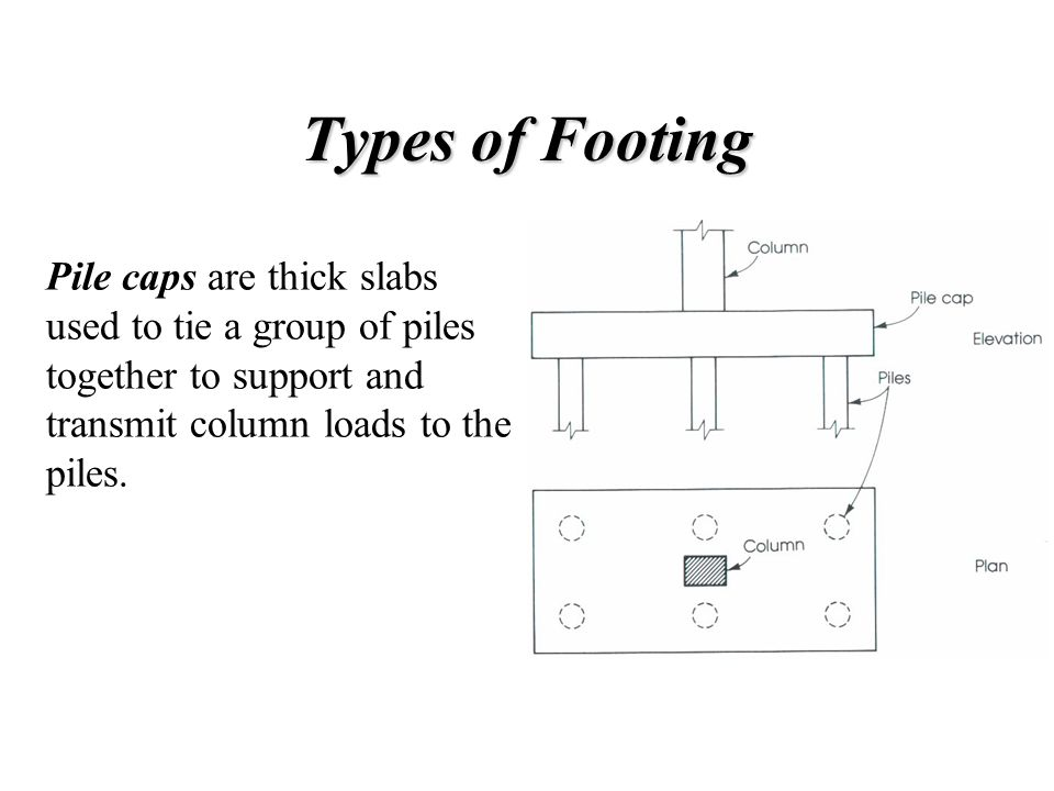 Types of Footing Pile caps are thick slabs used to tie a group of piles together to support and transmit column loads to the piles.
