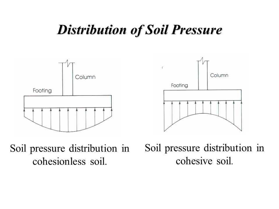 Distribution of Soil Pressure