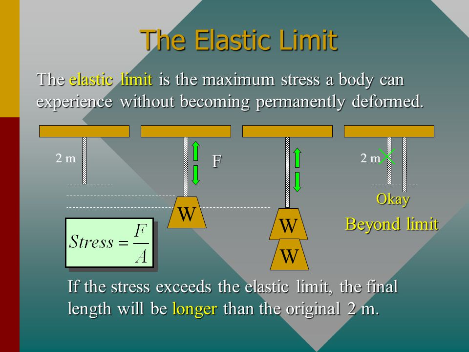 The Elastic Limit The elastic limit is the maximum stress a body can experience without becoming permanently deformed.