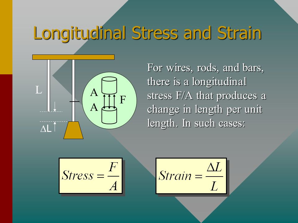 Longitudinal Stress and Strain